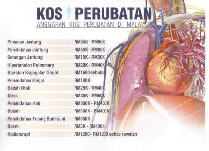 Kos Perubatan Berkaitan Saluran Darah!